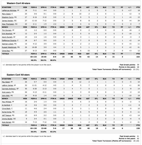 NBA: l'Ouest s'impose dans le All Star Game le plus généreux de l'histoire