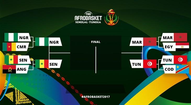 AFROBASKET HOMMES 2017 :  Sénégal, Nigeria, Maroc et Tunisie joueront les demi-finales
